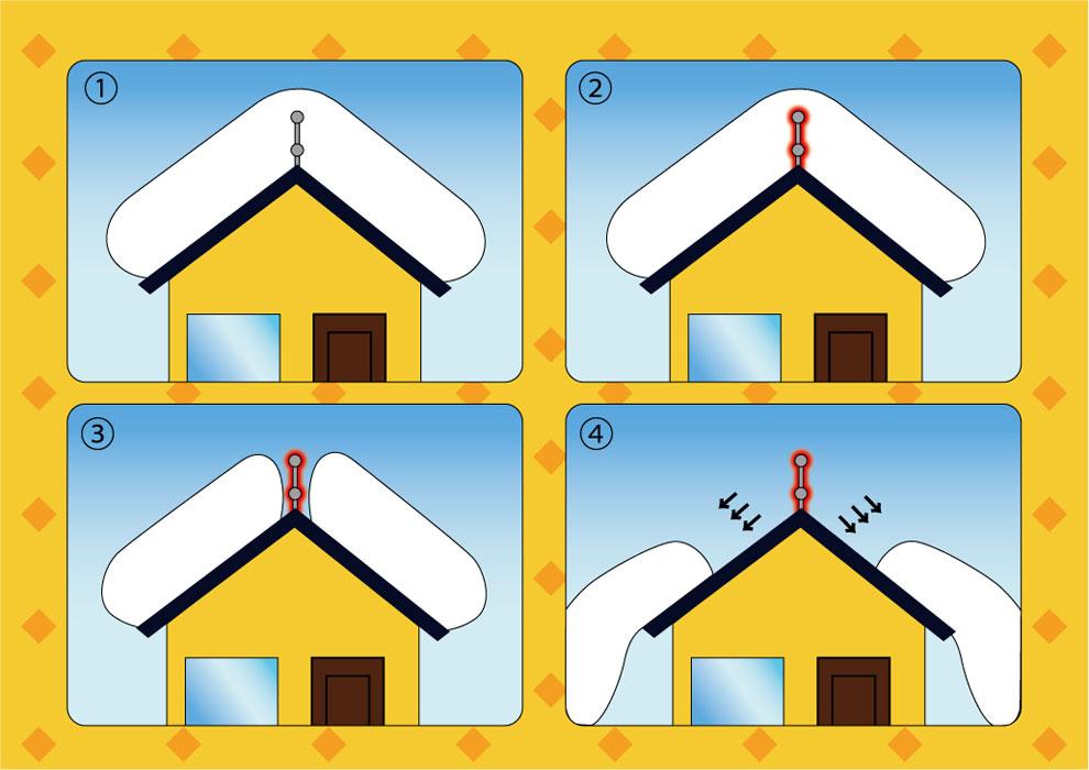 落雪システムの仕組み